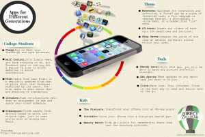 Infographic showcasing smartphone apps for each generation.